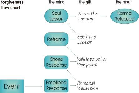forgiveness_flow_chart