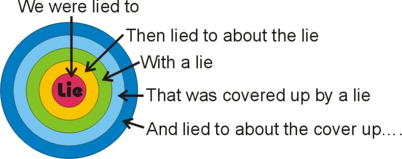 The Lie about the lie which is thelie…